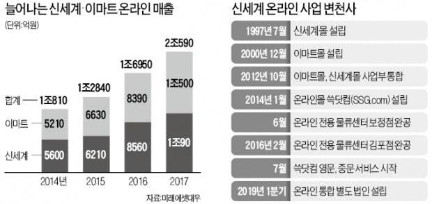 [단독] 정용진 신세계그룹 부회장의 온라인 승부수…'쓱닷컴' 쑥 키운다