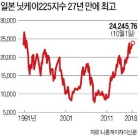 [김동욱의 일본경제 워치] '아베 관련주' 찾기 분주한 일본증시