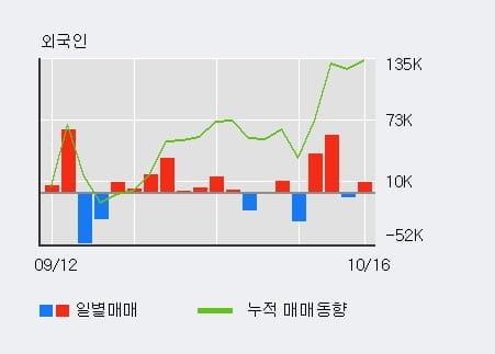 [한경로보뉴스] '고려산업' 5% 이상 상승, 기관 17일 연속 순매수(2,148주)