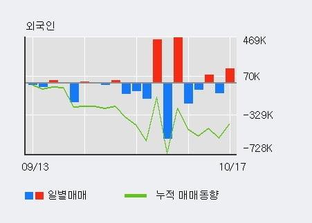 [한경로보뉴스] '해덕파워웨이' 10% 이상 상승, 전일 외국인 대량 순매수