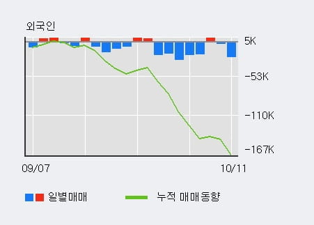 [한경로보뉴스] '에치디프로' 10% 이상 상승, 대형 증권사 매수 창구 상위에 등장 - 미래에셋, 하나금융 등