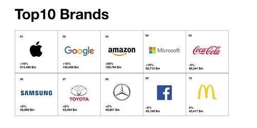 삼성 브랜드가치 세계 6위…현대·기아차도 100위내 포함