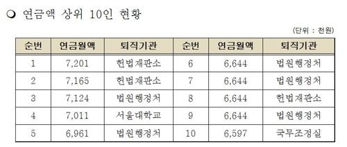공무원연금 수급액 1위는 전직 헌재소장…월 720만원