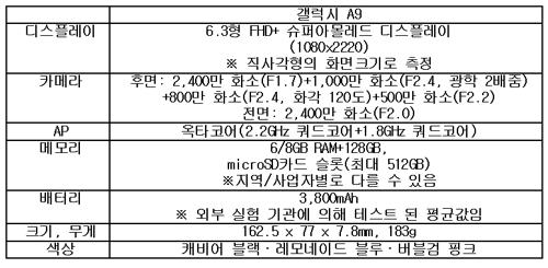 삼성, 세계 최초 후면 '쿼드카메라' 탑재 갤럭시A9 공개