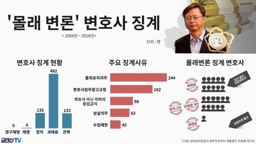 """""""'몰래 변론' 변호사 22명 징계…절반은 검찰 출신 전관"""""""