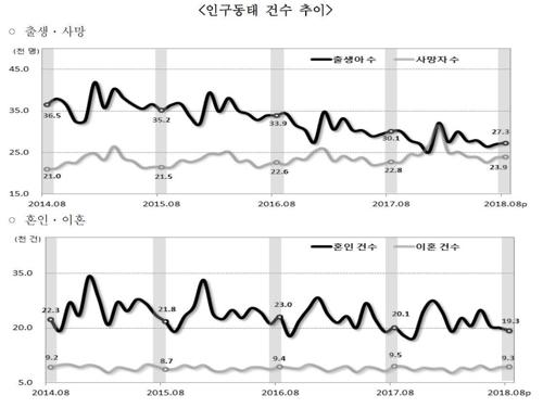 8월 출생아 3만명 첫 붕괴…전년 동월 대비 33개월 연속 감소