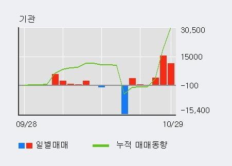[한경로보뉴스] '경방' 5% 이상 상승, 주가 5일 이평선 상회, 단기·중기 이평선 역배열