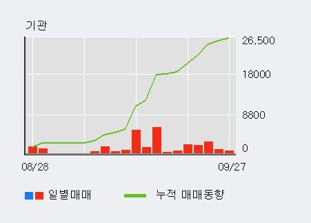 [한경로보뉴스] '두산우' 52주 신고가 경신, 외국인, 기관 각각 6일, 15일 연속 순매수