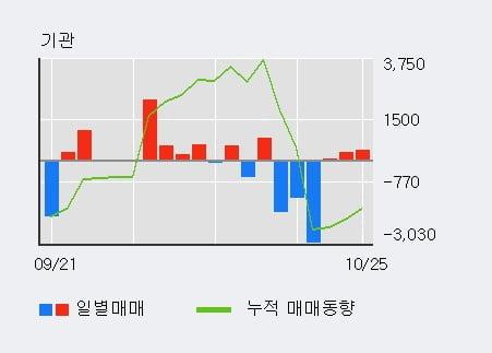 [한경로보뉴스] '디티알오토모티브' 5% 이상 상승, 기관 3일 연속 순매수(761주)