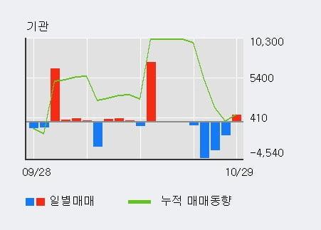 [한경로보뉴스] '삼성전기우' 5% 이상 상승, 거래 위축, 전일보다 거래량 감소 예상. 47% 수준