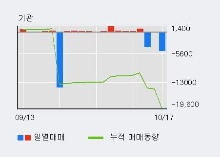 [한경로보뉴스] '크라운제과' 5% 이상 상승, 외국인, 기관 각각 3일 연속 순매수, 3일 연속 순매도