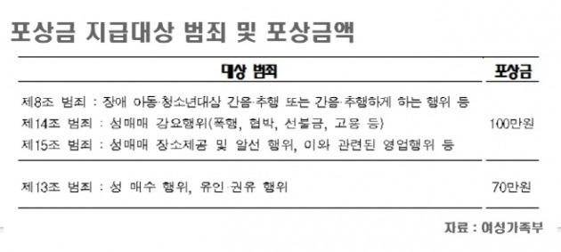 """""""아동·청소년 대상 성범죄 신고하면 포상금 최고 100만원"""""""