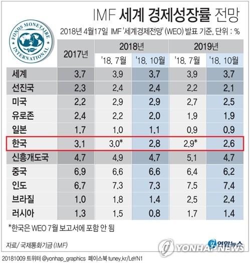정부마저 '경기회복세' 판단 철회…30대까지 고용률 하락 반전