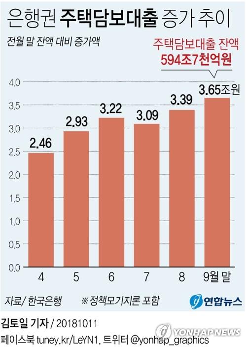 9월 은행 주택담보대출 3조6천억↑…집단대출 늘며 증가폭 커져