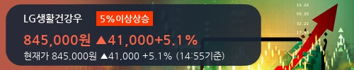 [한경로보뉴스] 'LG생활건강우' 5% 이상 상승, 전일보다 거래량 증가. 3,201주 거래중