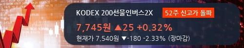 [한경로보뉴스] 'KODEX 200선물인버스2X' 52주 신고가 경신, 대형 증권사 매도 창구 상위에 등장 - 미래에셋, NH투자 등