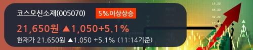 [한경로보뉴스] '코스모신소재' 5% 이상 상승, 2018.2Q, 매출액 1,448억(+85.6%), 영업이익 57억(+66.6%)