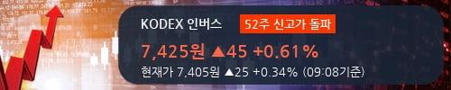 [한경로보뉴스] 'KODEX 인버스' 52주 신고가 경신, 전형적인 상승세, 단기·중기 이평선 정배열
