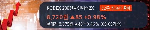 [한경로보뉴스] 'KODEX 200선물인버스2X' 52주 신고가 경신, 이 시간 매수 창구 상위 - 미래에셋, 신한투자 등