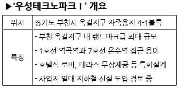 우성건영, 부천 옥길지구 '우성테크노파크Ⅰ' 지식산업센터 분양
