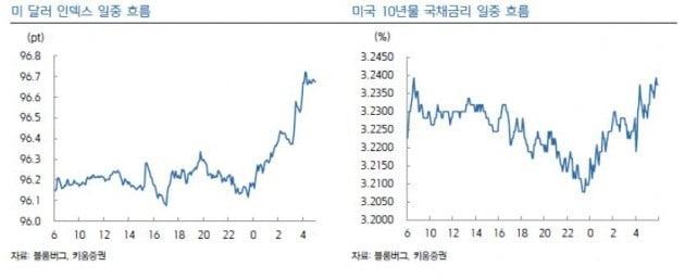 """""""FOMC 예상대로 동결…국내 기준금리 한 차례 인상 전망""""-키움"""
