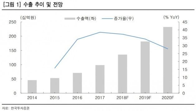 """""""덴티움, 수출 주도 매출 성장에 주목""""-한국"""