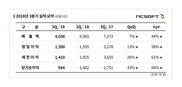 """엔씨소프트, 3분기 영업익 1390억원…""""신작 가뭄 부진"""""""