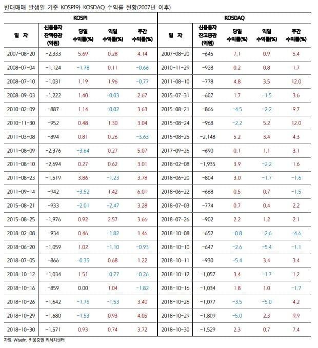 [이슈+] 10월 반대매매금액 '급증'…주식시장 상승 신호?