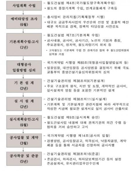 """[집코노미] """"판교·광명은 좋겠네""""…경기 남부 관통하는 새전철 등장"""
