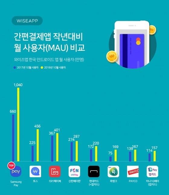 14일 앱분석업체 와이즈앱의 10월 안드로이드 간편결제앱 현황에 따르면 사용자가 가장 많았던 앱은 '삼성 페이'로 조사됐다/자료=와이즈앱