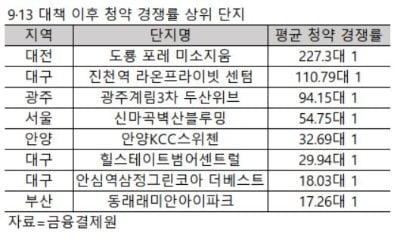 """[집코노미] 9·13 대책 풍선효과 """"대전 대구 광주 분양시장 날았다"""""""