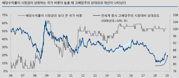 """""""코스피 배당수익률 2.4% 이상 예상…시장금리 넘어서"""""""