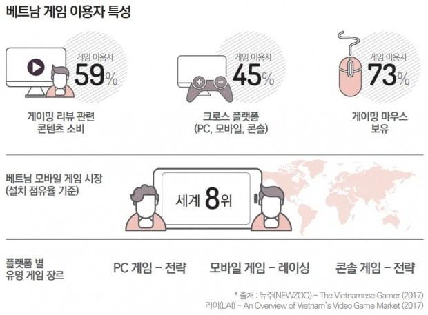 베트남 게임 이용자 특징. /사진=한국콘텐츠진흥원