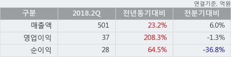[한경로보뉴스] '금호에이치티' 5% 이상 상승, 2018.2Q, 매출액 501억(+23.2%), 영업이익 37억(+208.3%)