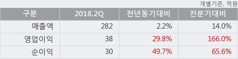 [한경로보뉴스] '삼화왕관' 5% 이상 상승, 2018.2Q, 매출액 282억(+2.2%), 영업이익 38억(+29.8%)