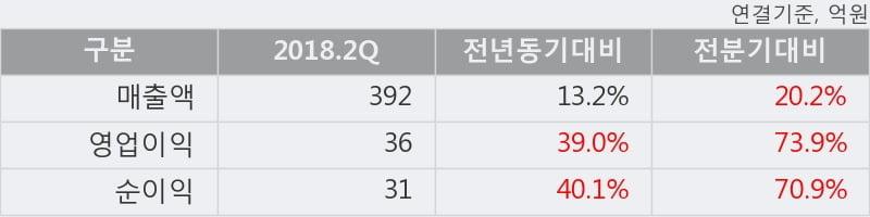 [한경로보뉴스] '엠에스씨' 15% 이상 상승, 2018.2Q, 매출액 392억(+13.2%), 영업이익 36억(+39.0%)