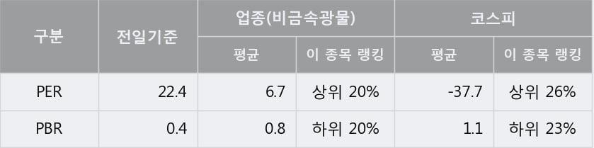 [한경로보뉴스] '금비' 5% 이상 상승, 주가 20일 이평선 상회, 단기·중기 이평선 역배열