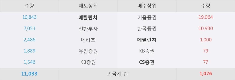 [한경로보뉴스] '신성델타테크' 10% 이상 상승, 외국계 증권사 창구의 거래비중 17% 수준