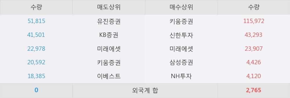[한경로보뉴스] '베트남개발1' 5% 이상 상승, 대형 증권사 매수 창구 상위에 등장 - 미래에셋, 삼성증권 등