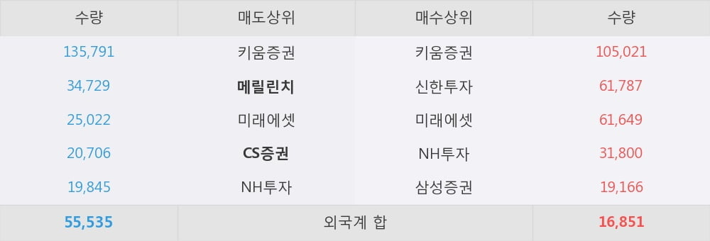 [한경로보뉴스] '예림당' 10% 이상 상승, 외국계 증권사 창구의 거래비중 8% 수준
