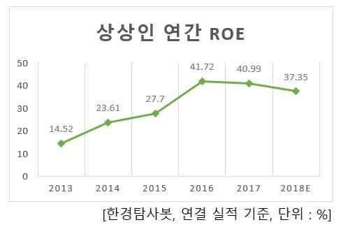상상인 연간 ROE