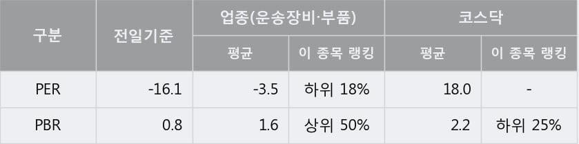 [한경로보뉴스] '해덕파워웨이' 10% 이상 상승, 대형 증권사 매수 창구 상위에 등장 - 미래에셋, 삼성증권 등