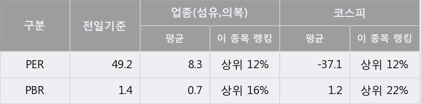 [한경로보뉴스] '한세실업' 5% 이상 상승, 오늘 거래 다소 침체. 전일 74% 수준