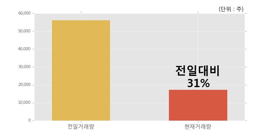 [한경로보뉴스] 'S&T중공업' 5% 이상 상승, 거래 위축, 전일보다 거래량 감소 예상. 17,470주 거래중