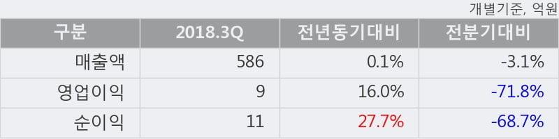 [한경로보뉴스] '대현' 5% 이상 상승, 2018.3Q, 매출액 586억(+0.1%), 영업이익 9억(+16.0%)