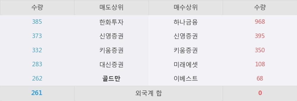 [한경로보뉴스] '만호제강' 5% 이상 상승, 개장 직후 전일 거래량 돌파. 1,968주 거래중