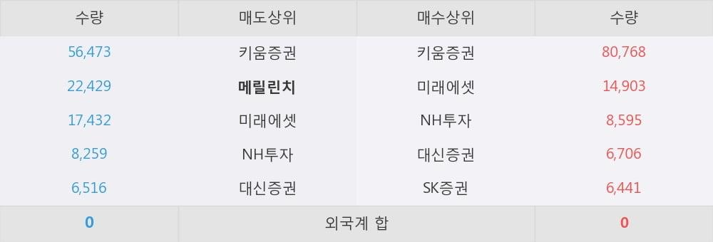[한경로보뉴스] '인피니트헬스케어' 10% 이상 상승, 대형 증권사 매수 창구 상위에 등장 - 미래에셋, NH투자 등