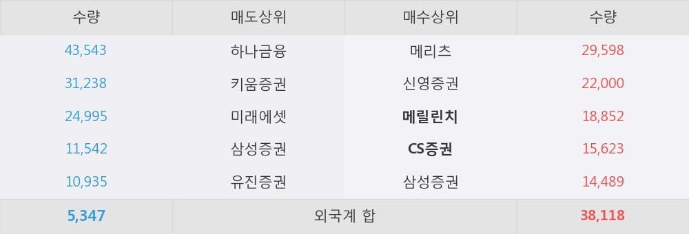 [한경로보뉴스] '한솔홀딩스' 5% 이상 상승, 3Q 리뷰 : 컨센서스에 부합하는 양호한 실적 - 유안타증권, BUY
