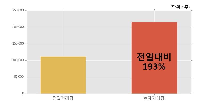 [한경로보뉴스] '제주반도체' 10% 이상 상승, 전일보다 거래량 증가. 전일 193% 수준