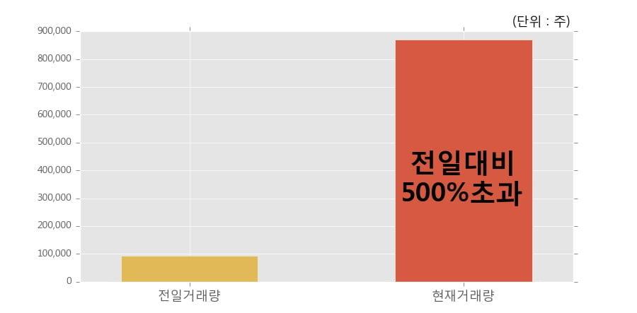 [한경로보뉴스] '예림당' 10% 이상 상승, 전일 보다 거래량 급증, 거래 폭발. 전일 거래량의 500% 초과 수준